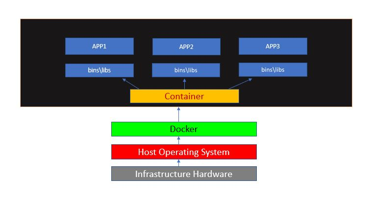 docker install and manage container