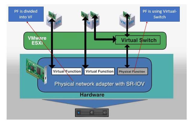 SR-ION Technology