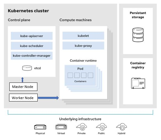 Introduction about kubernetes