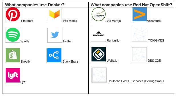 Docker vs OpenShift